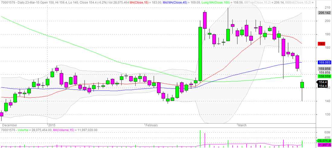 Jindal Steel & Power Daily Candlestick Chart