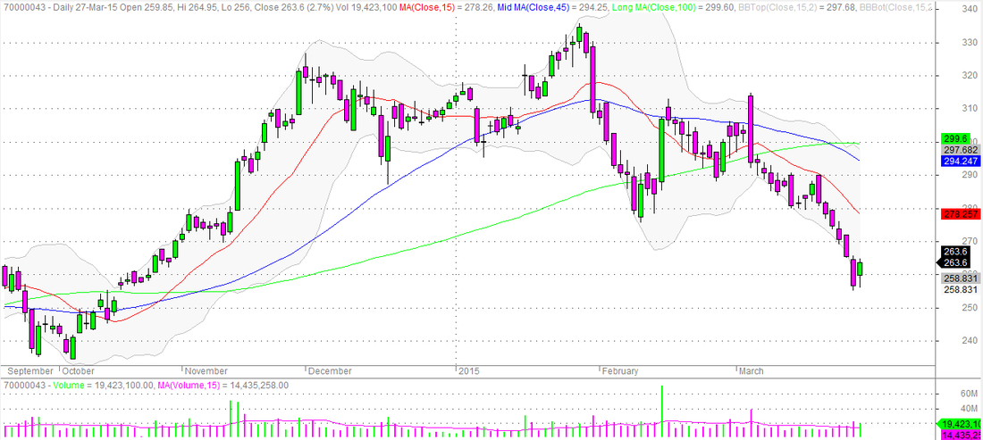 State Bank of India (SBI) Daily Candlestick Chart