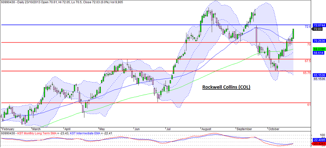 Rockwell Collins (COL) Daily Candlestick Chart