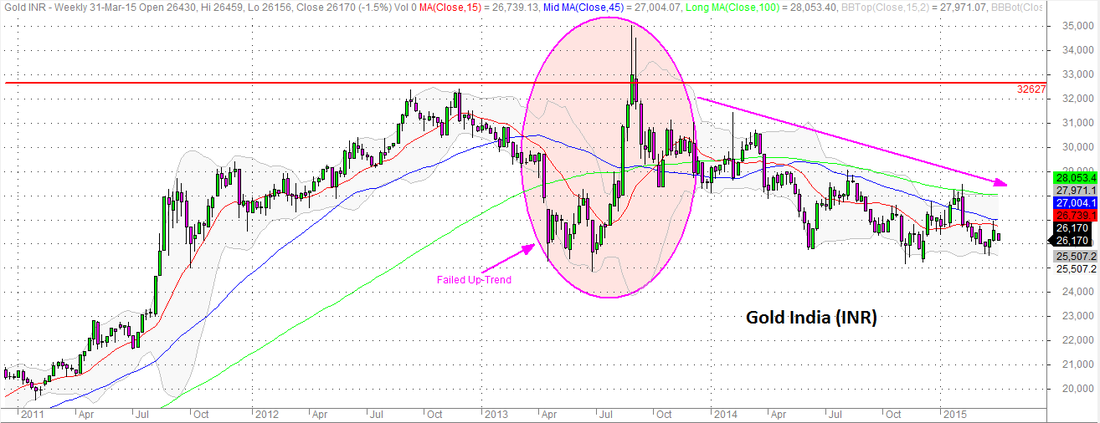 Gold India (INR) Failed Trend Daily Candles Chart