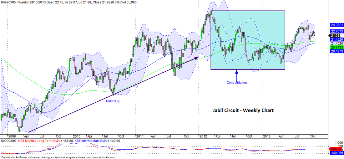 Jabil Circuit Inc. - Weekly Chart