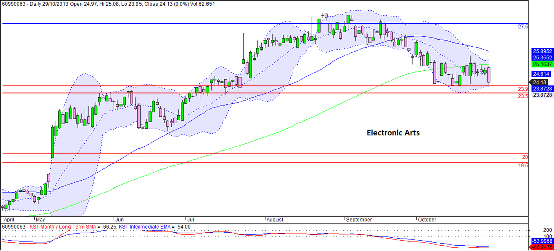 Electronic Arts Inc. - Daily Chart