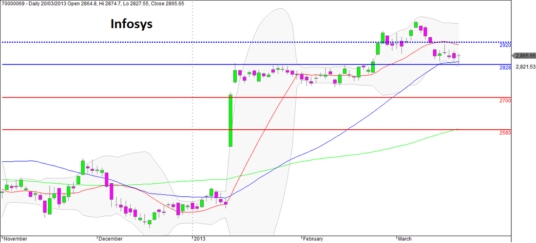 Infosys Daily Technical Chart with Supports & Resistances