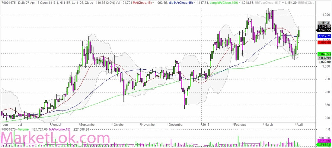 Godrej Consumer Products Daily Candles Chart