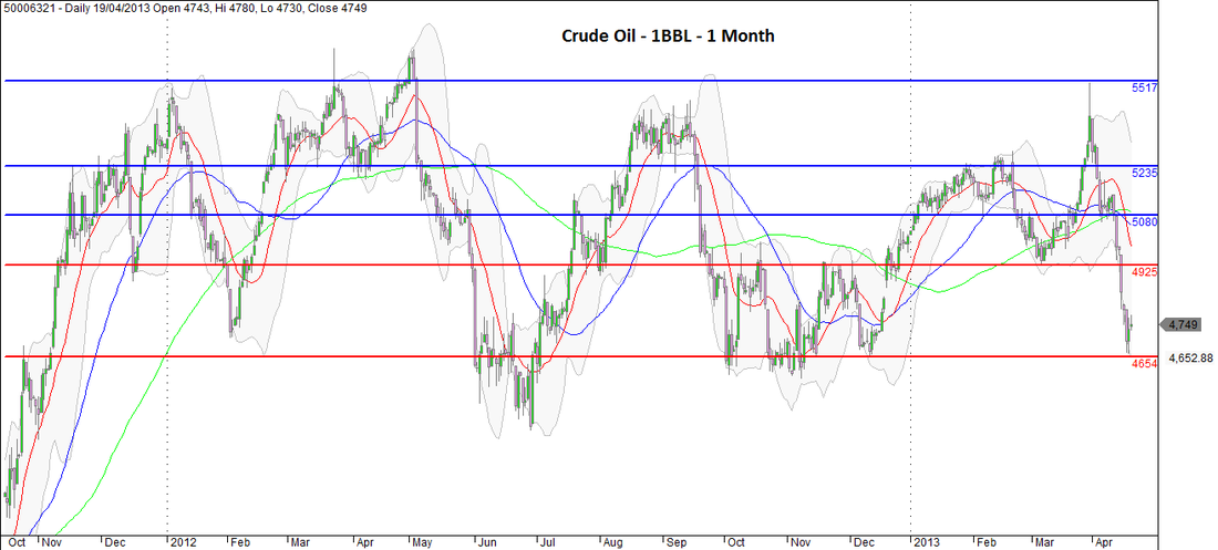 Crude Oil - 1 BBL - 1 Month