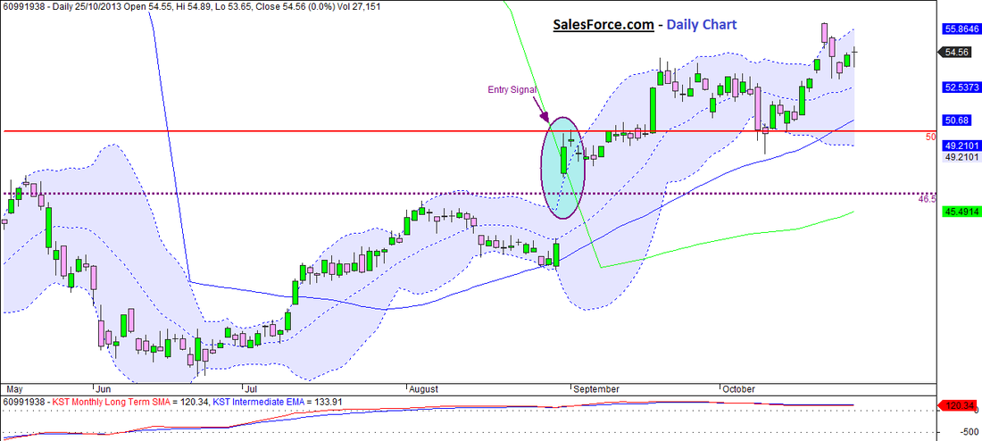 SalesForce.com Daily Chart
