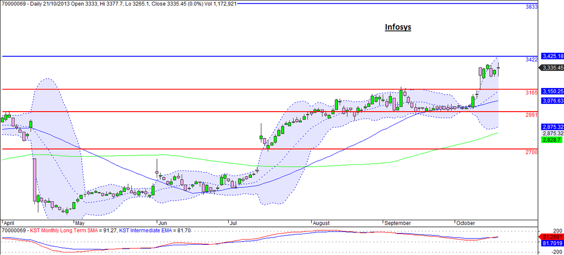Infosys Daily Chart