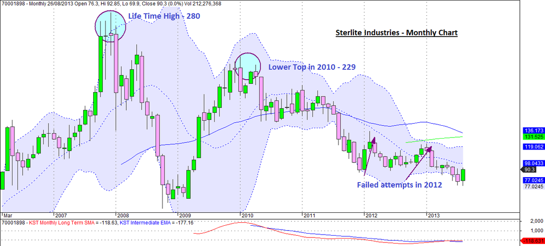 Sterlite Industries Monthly Chart