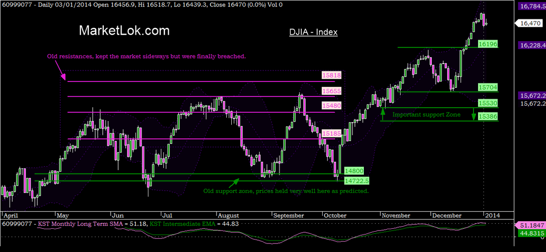 Dow Jones Industrial Average (DJIA) $DJIA