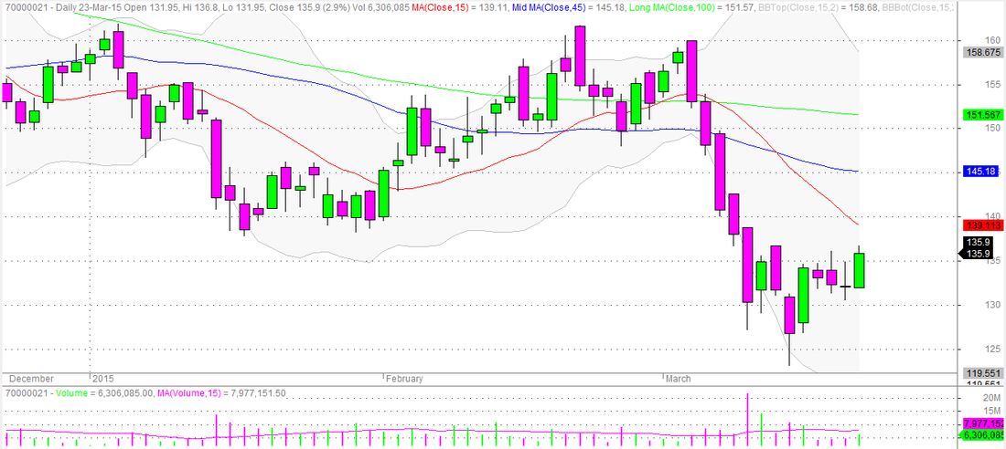 Hindalco Daily Candlestick Chart