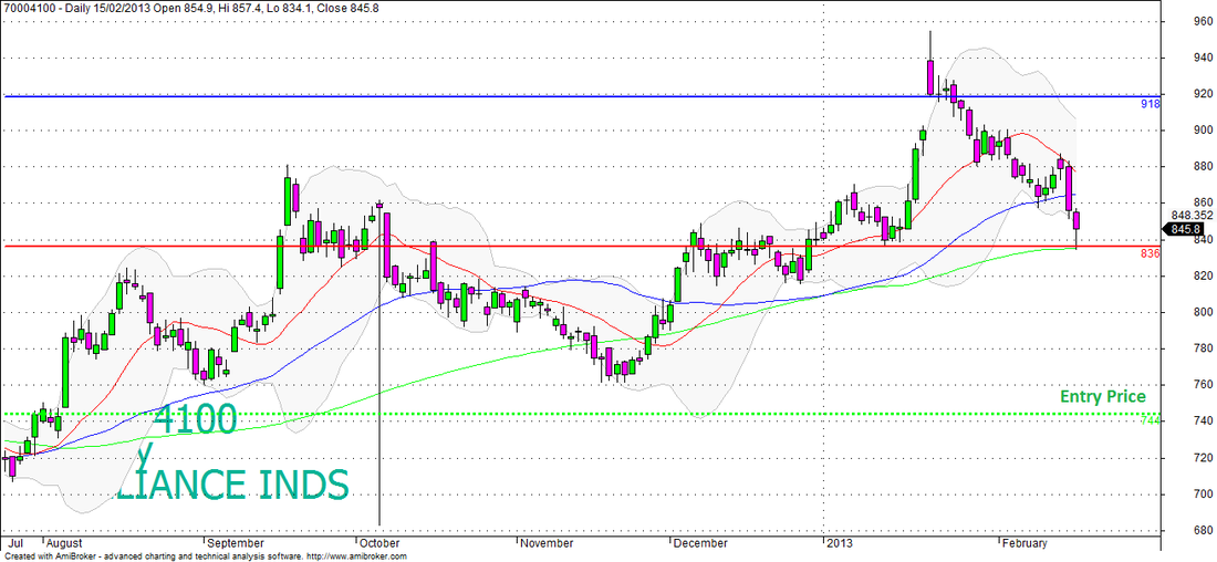 Reliance Industries Daily Chart